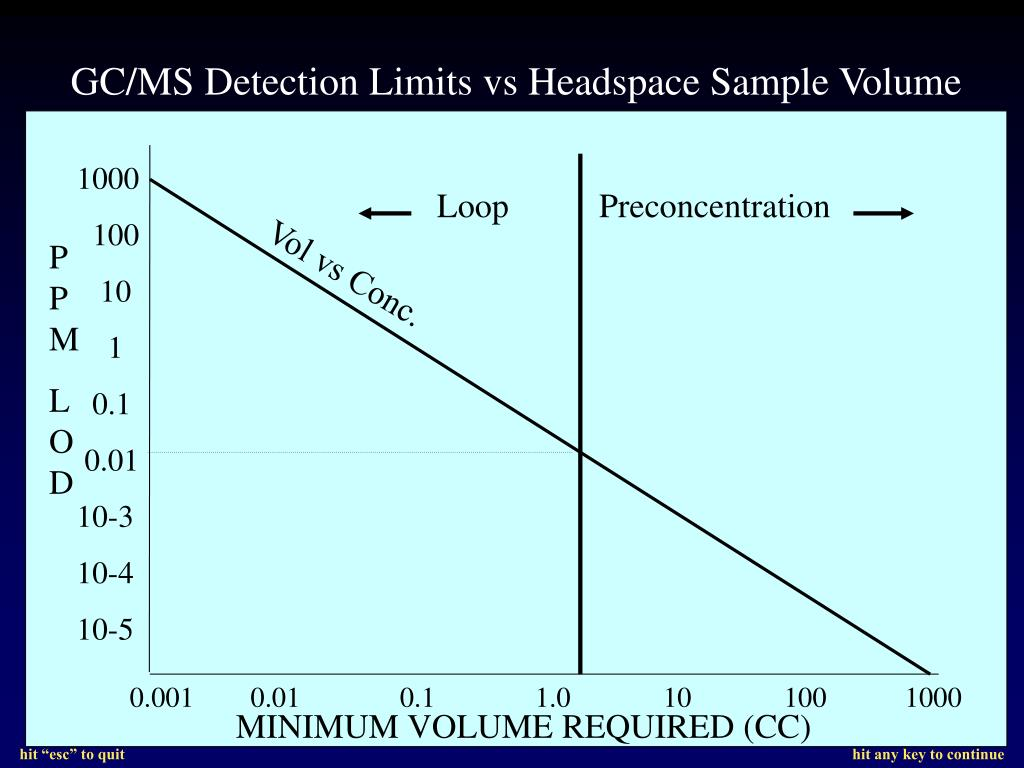 GC/MS Detection Limits vs Headspace Sample Volume