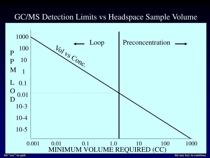 Gc ms detection limits vs headspace sample volume l.jpg