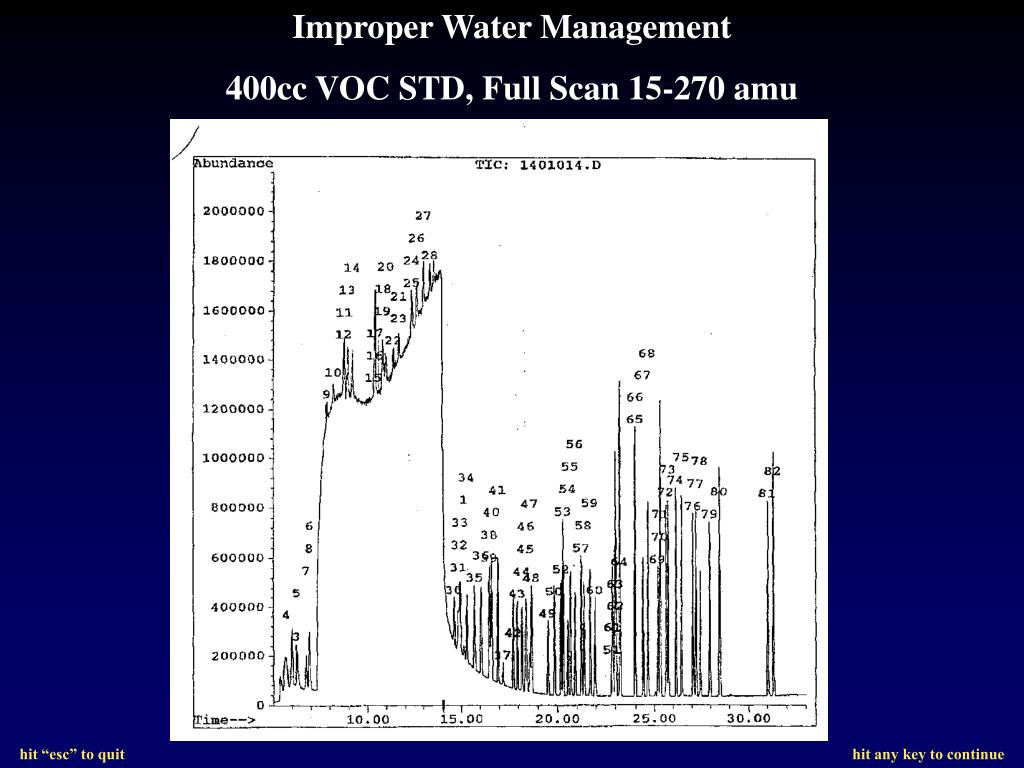 Improper Water Management