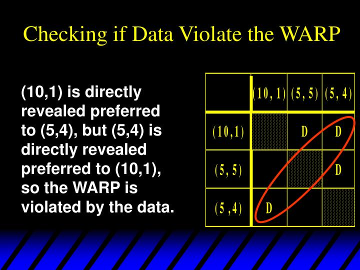 Checking if Data Violate the WARP