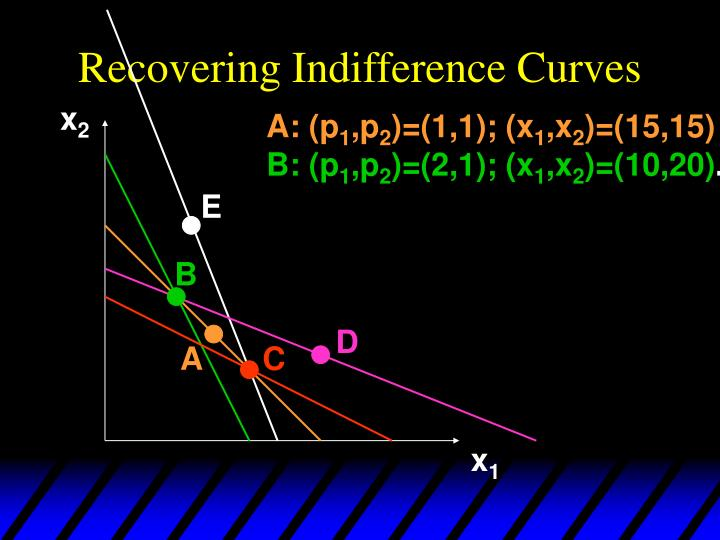 Recovering Indifference Curves