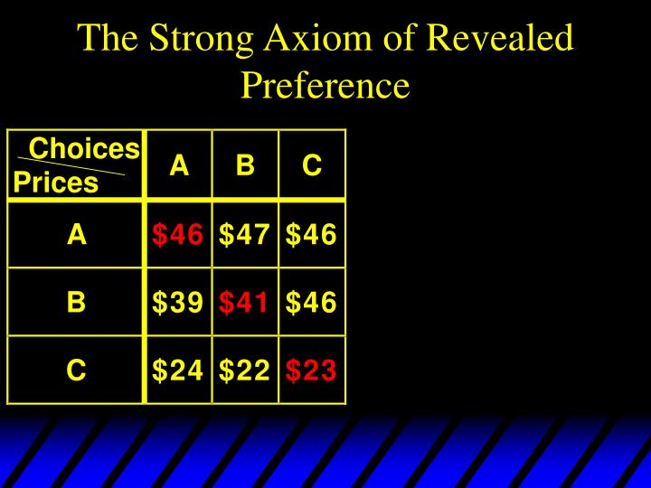 The Strong Axiom of Revealed Preference