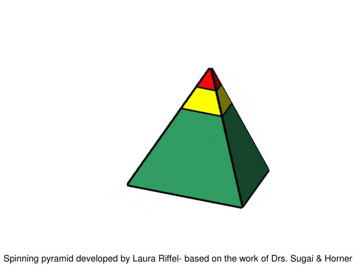 Spinning pyramid developed by Laura Riffel- based on the work of Drs. Sugai & Horner