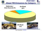 overview diesel pm emissions by category