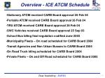overview ice atcm schedule