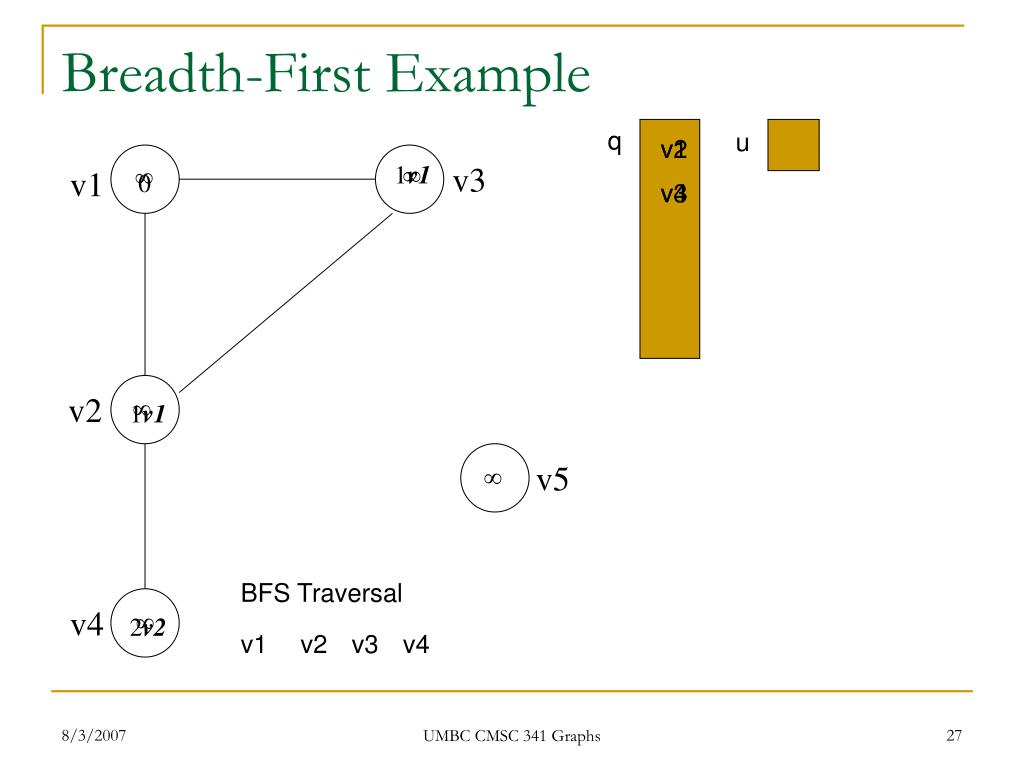 Breadth-First Example