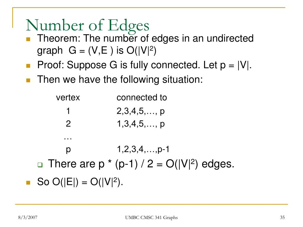 Number of Edges