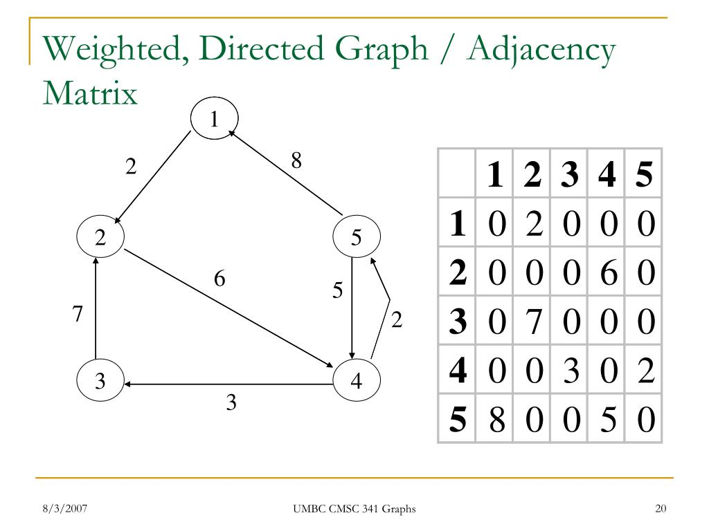 Weighted, Directed Graph / Adjacency Matrix