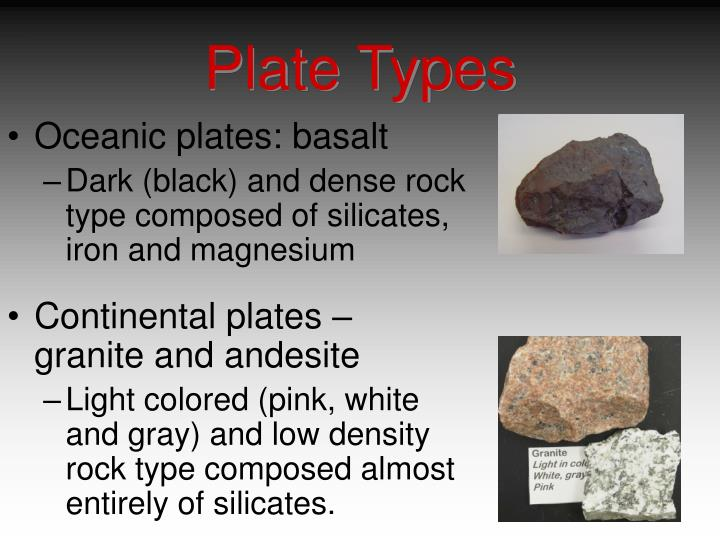 Plate Types