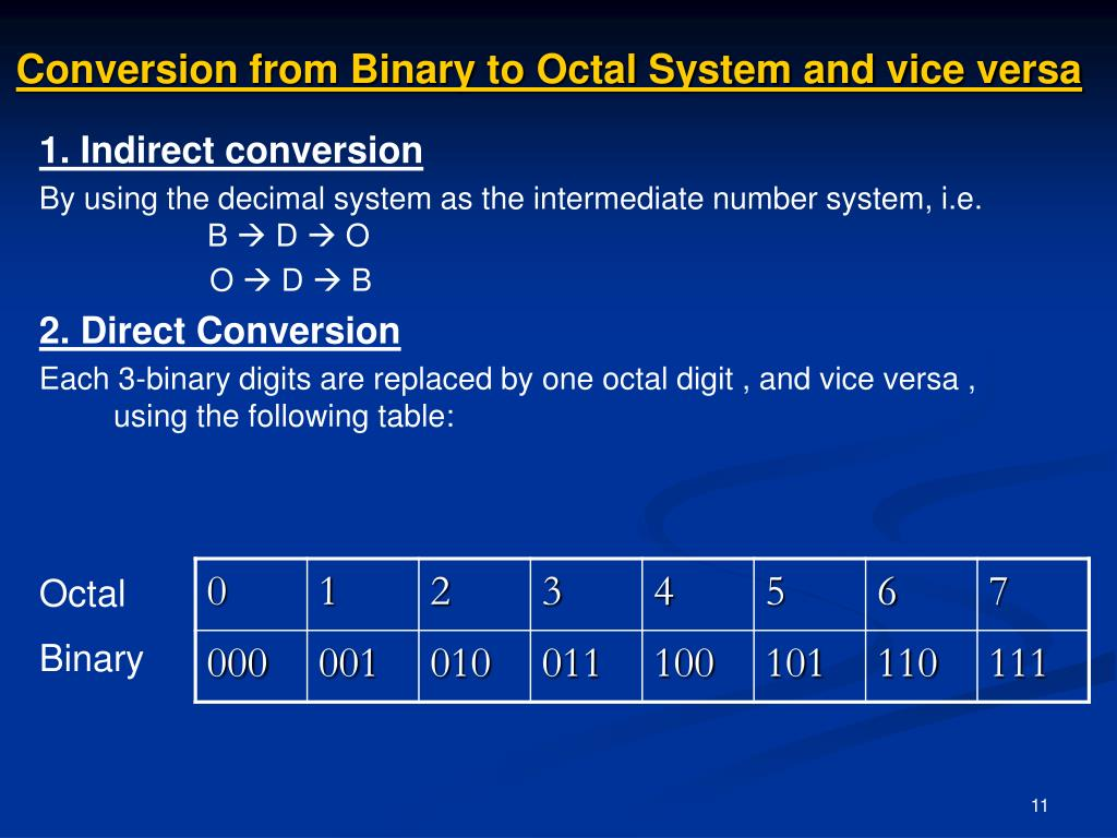 Conversion from Binary to Octal System and vice versa