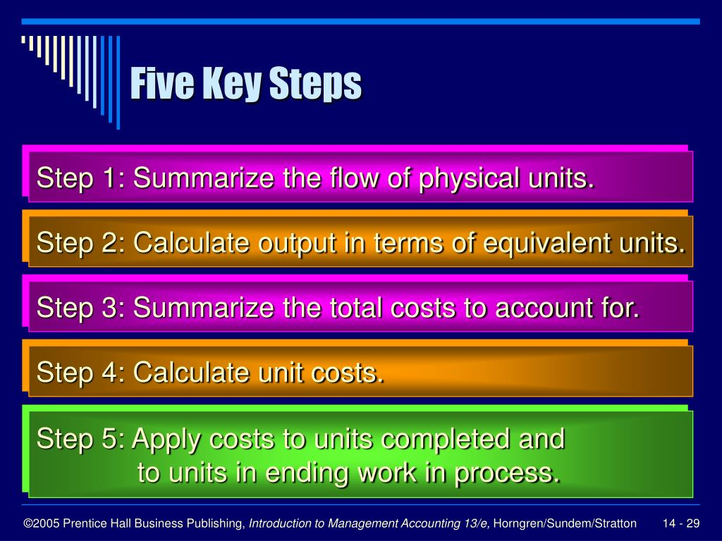 Five Key Steps