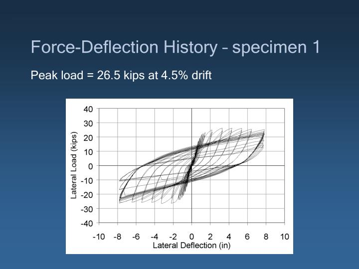 Force-Deflection History – specimen 1