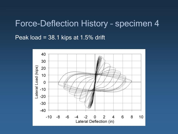 Force-Deflection History – specimen 4