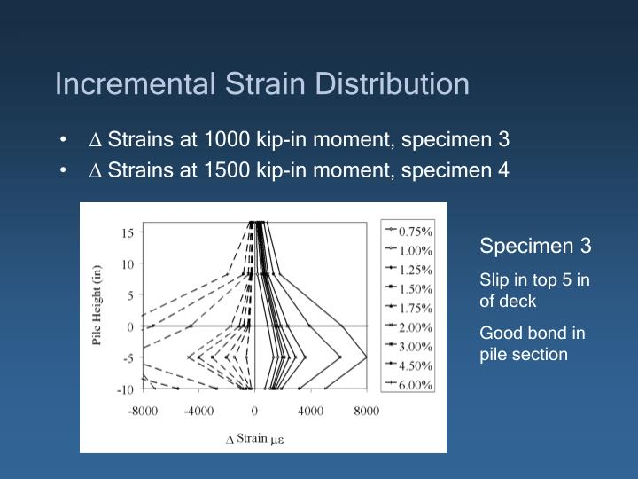 Incremental Strain Distribution