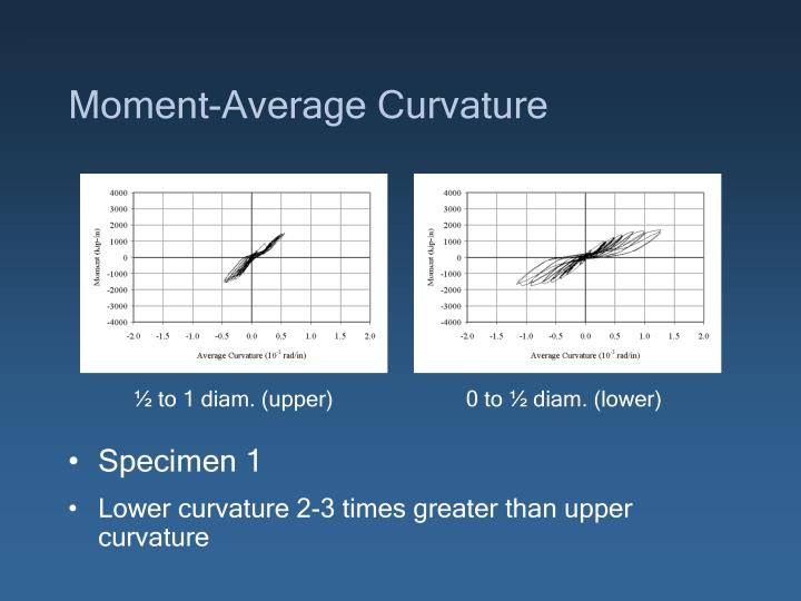 Moment-Average Curvature
