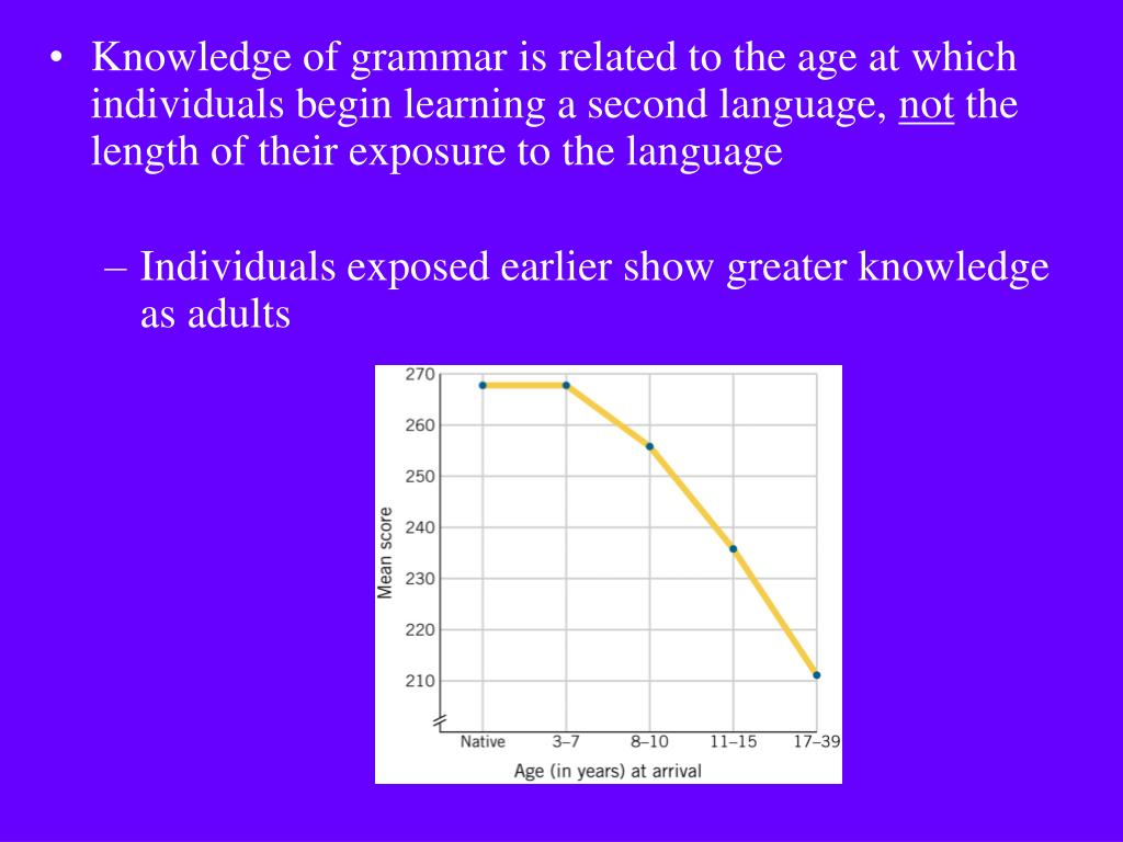 Knowledge of grammar is related to the age at which individuals begin learning a second language,