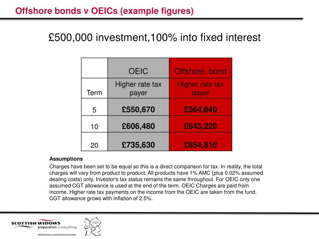 Offshore bonds v OEICs (example figures)