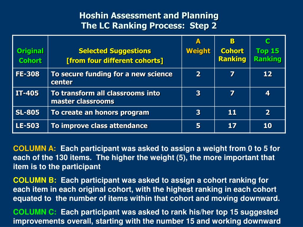 Hoshin Assessment and Planning