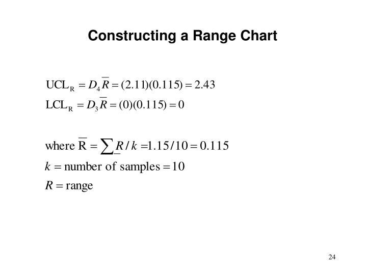 Constructing a Range Chart