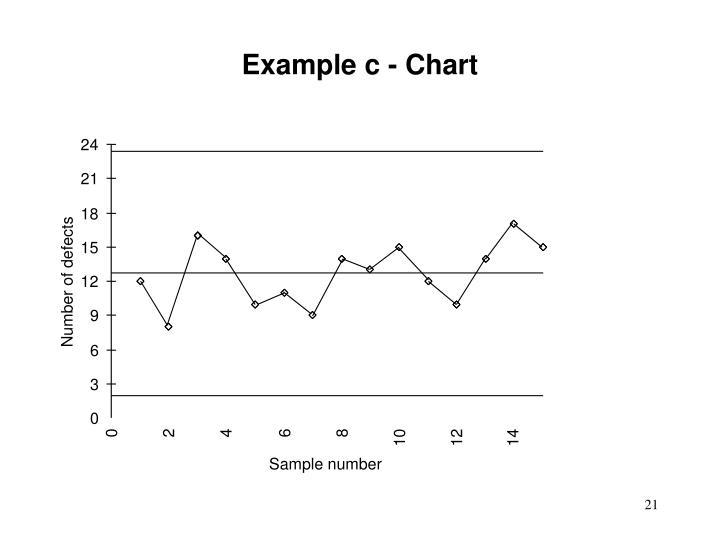 Example c - Chart