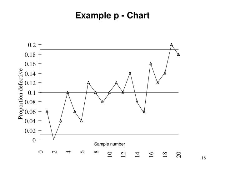 Example p - Chart