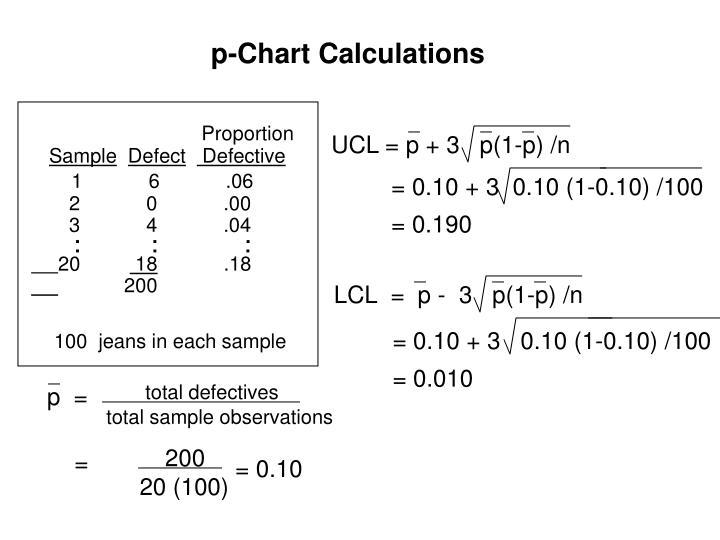 UCL = p + 3   p(1-p) /n