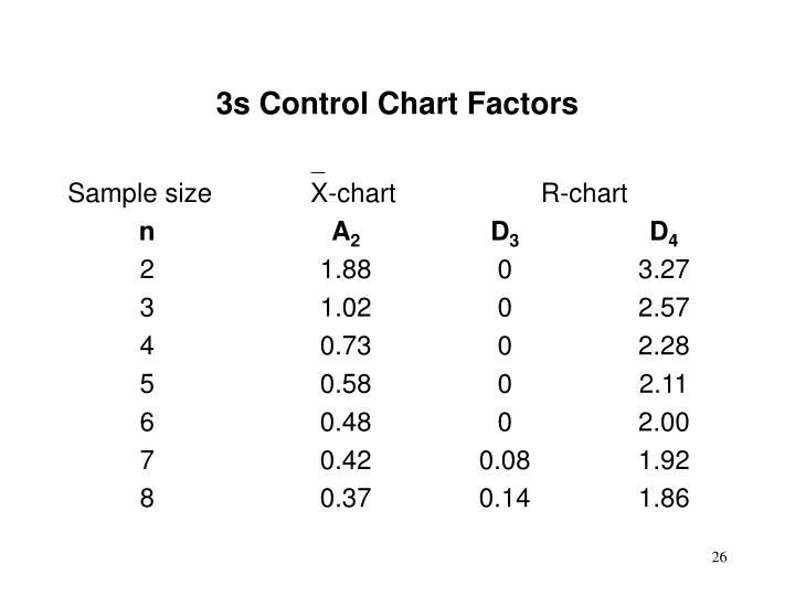 3s Control Chart Factors