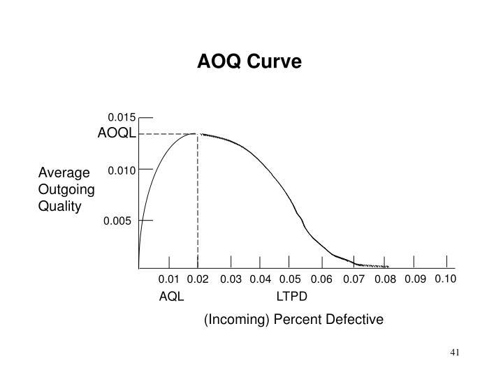 AOQ Curve