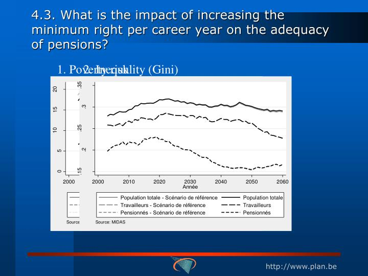 4.3. What is the impact of increasing the minimum right per career year on the adequacy of pensions?