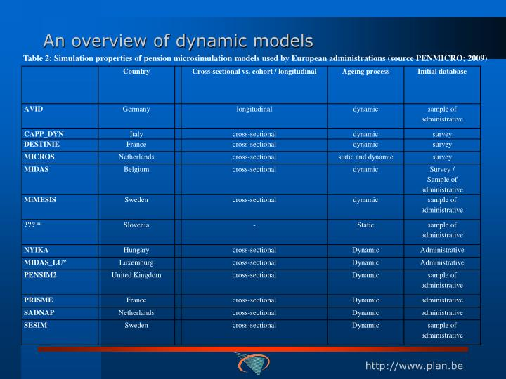 An overview of dynamic models