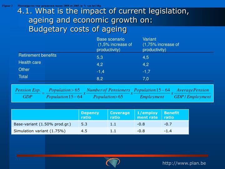 Figuur 2Meeruitgaven voor pensioenen tussen 2008 en 2060, in % van het bbp
