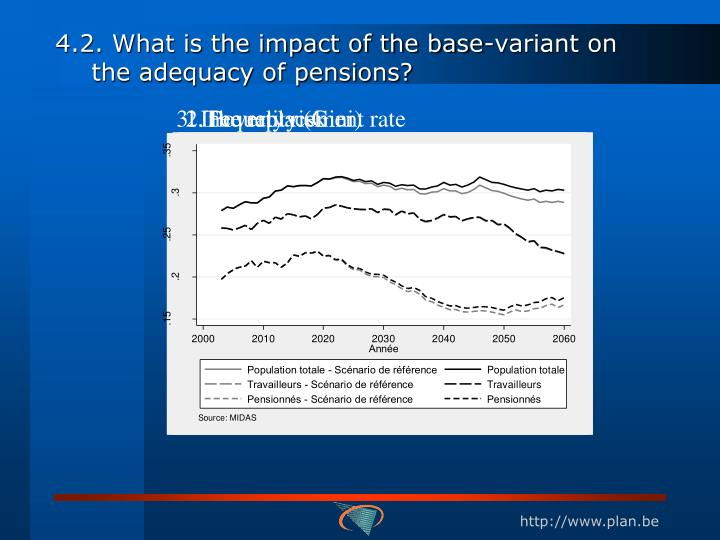 4.2. What is the impact of the base-variant
