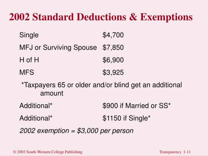 2002 Standard Deductions & Exemptions