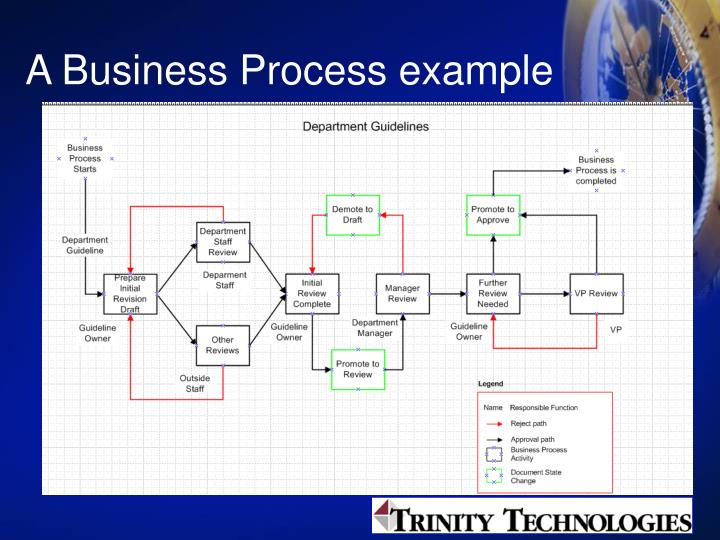A Business Process example