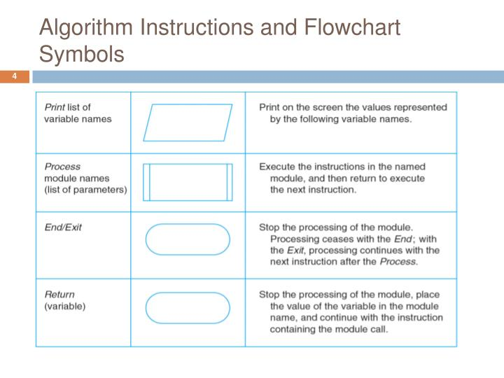 algorithm flowchart and trailer record It covers topics like algorithms, features of algorithms, flow charts, trace tables, pseudocode and nassi-schneiderman diagrams starting with algorithms after completing this lesson you should be able to: define the term algorithm list the key features of an.
