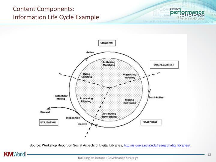 Content Components: