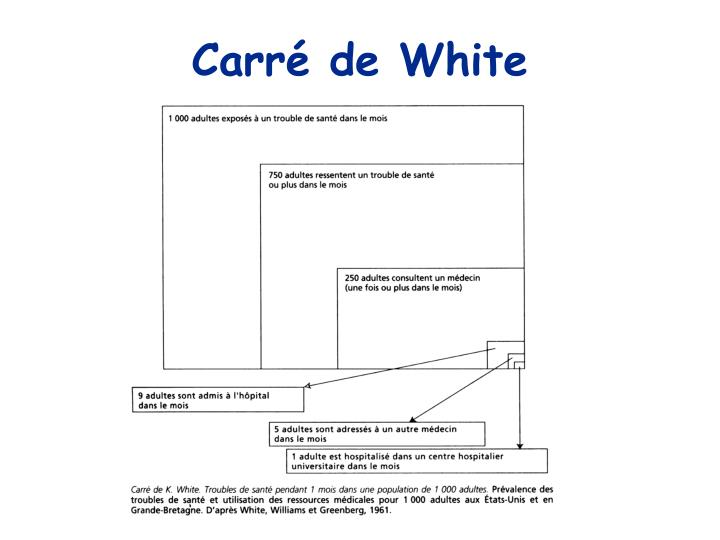 Carré de White