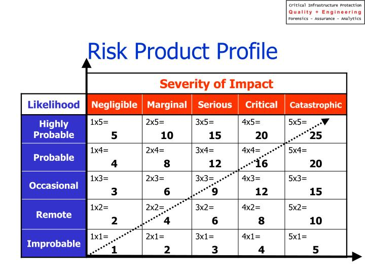 Risk Product Profile