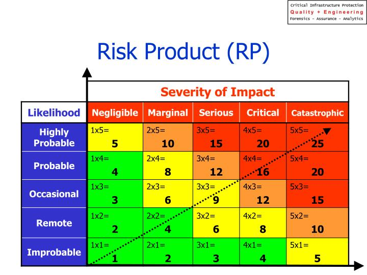 Risk Product (RP)