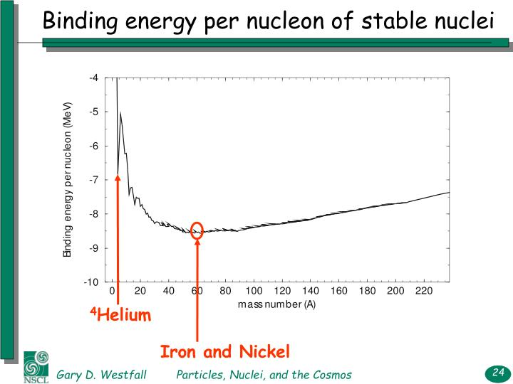Binding energy per nucleon of stable nuclei