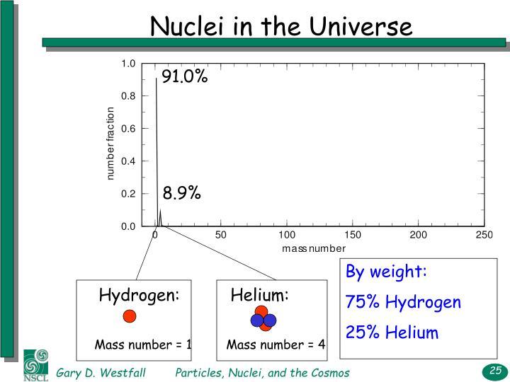 Hydrogen: