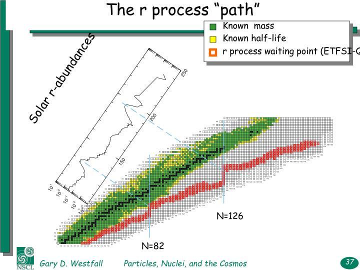 "The r process ""path"""