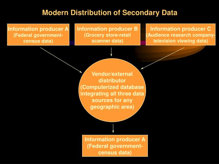 Modern Distribution of Secondary Data