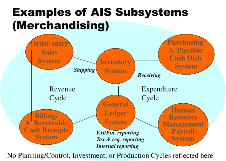 inventory and cash receipts subsystems Current testing and research is being performed to implement cash receipt integration from afns to cas for various afns agencies  subsystem and the inventory.