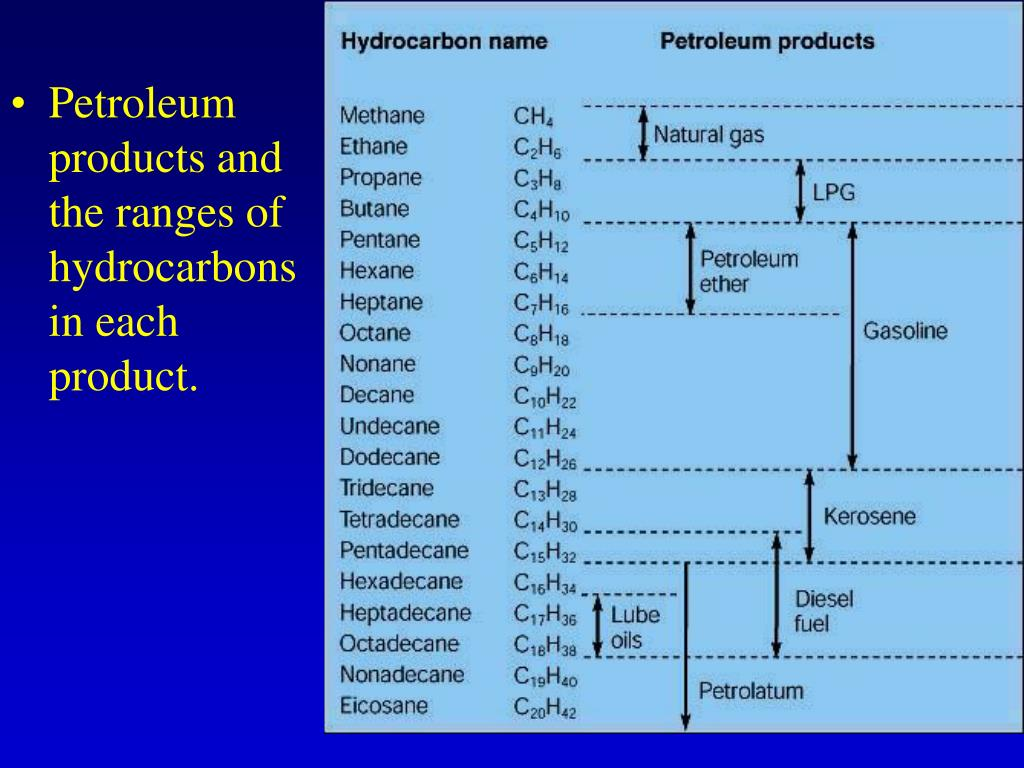 Petroleum products and the ranges of hydrocarbons in each product.