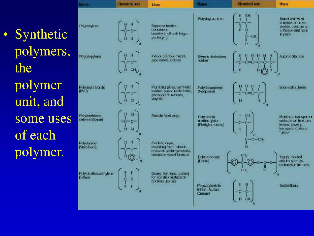 Synthetic polymers, the polymer unit, and some uses of each polymer.