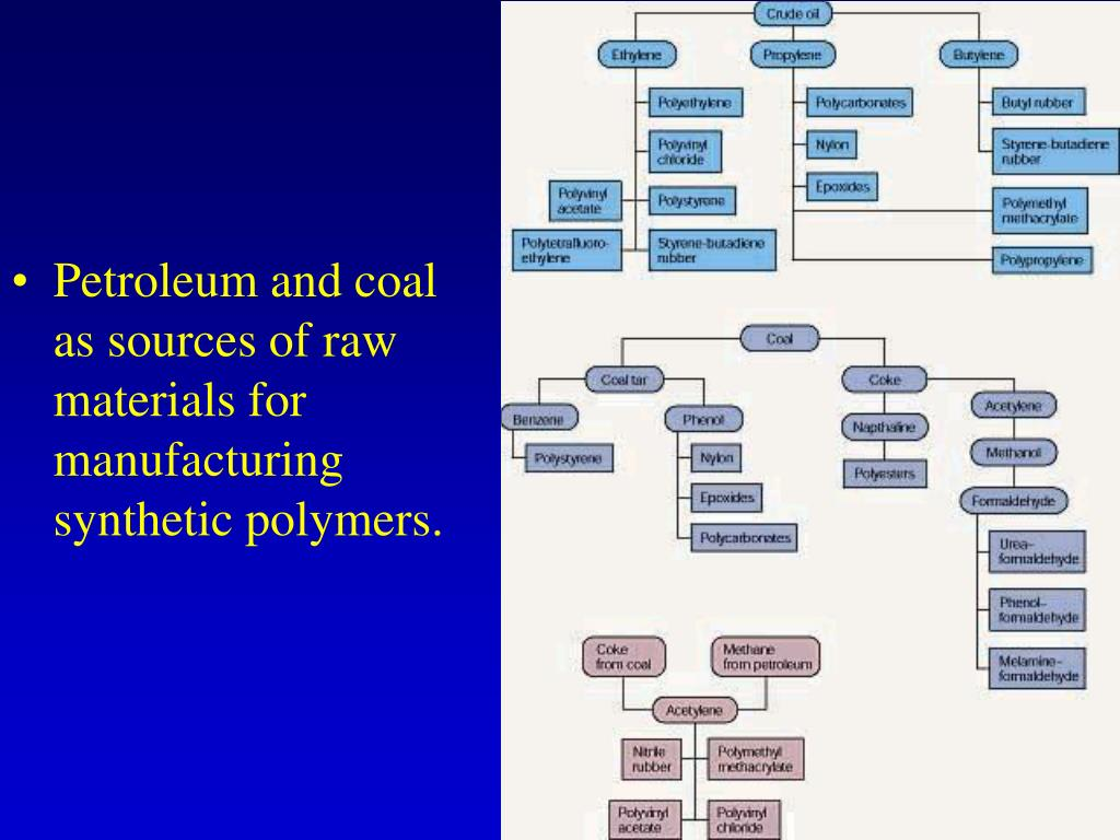 Petroleum and coal as sources of raw materials for manufacturing synthetic polymers.
