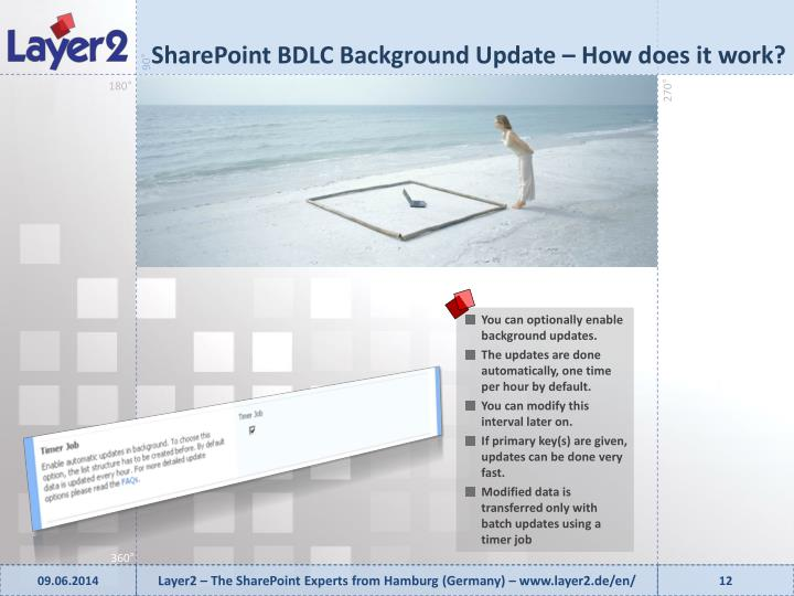 SharePoint BDLC Background Update –