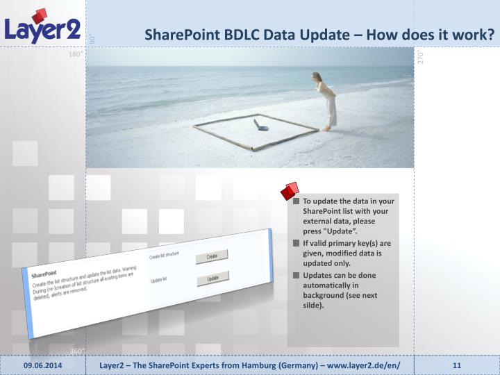 SharePoint BDLC Data Update –