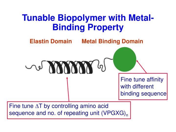 Fine tune affinity with different       binding sequence